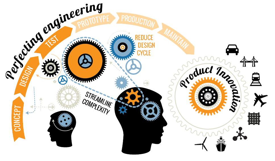 Outsourcing Engineering Design Work